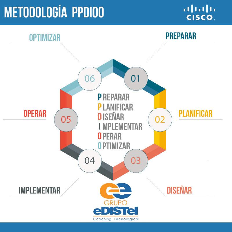 Metodología PPDIOO de Cisco