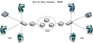 Red de area amplia WAN