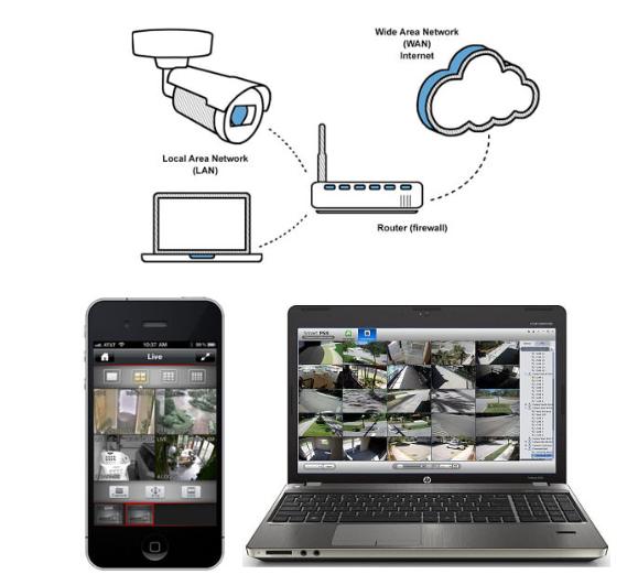 Sistema CCTV Acceso desde Internet
